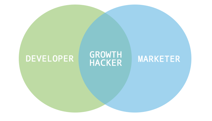 growth hacking buzzword publicasity